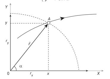 связь радиус-вектора